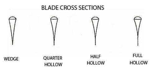 Blade Grind